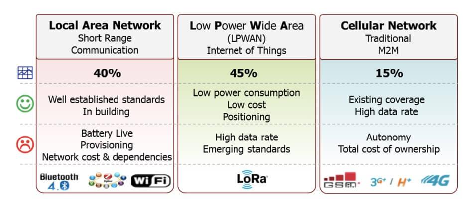 Bảng so sánh công nghệ LoRa với các công nghệ khác
