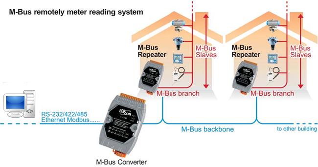 M-Bus là gì? Tổng quan về giao thức truyền thông M-Bus